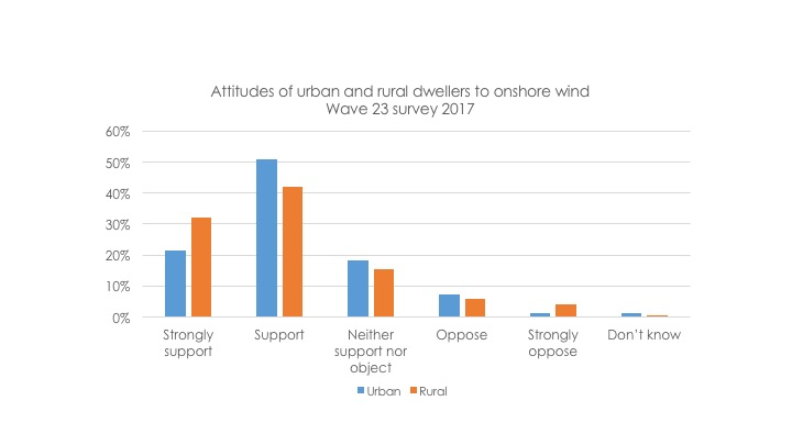 Source:  Energy and Climate Change Public Attitudes Tracker,  BEIS