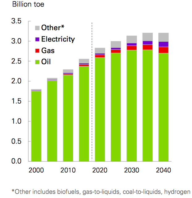 Source: BP Energy Outlook, 2018, page 34