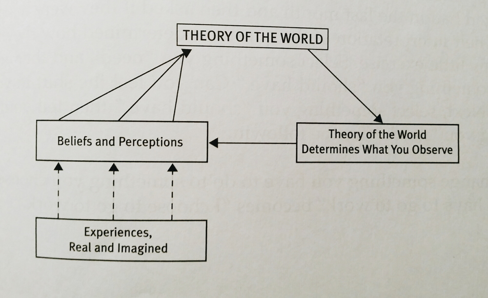 The dotted lines represent our interpretations of events.