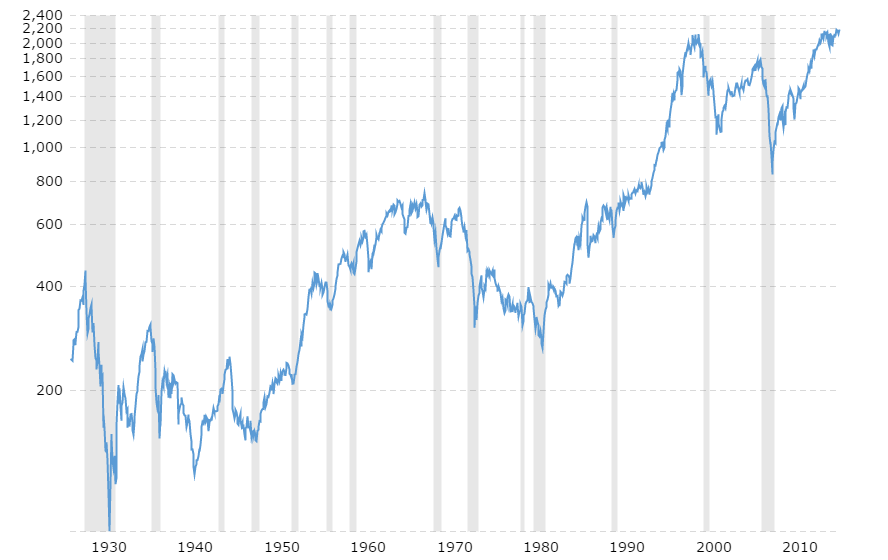 The 90 year history of the S&P 500.