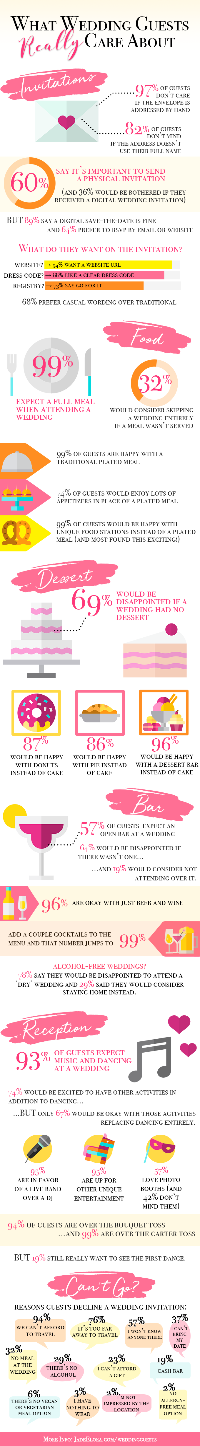 Jade Elora Photography - Wedding Guest Survey Infographic.png