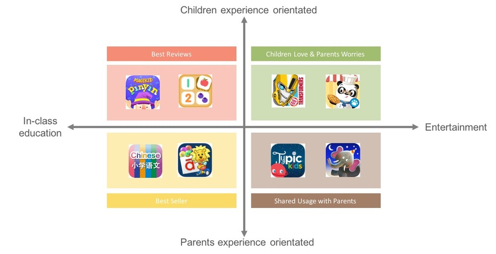 Quadrant for apps