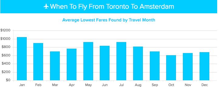 airfare watchdog graph toronto amsterdam