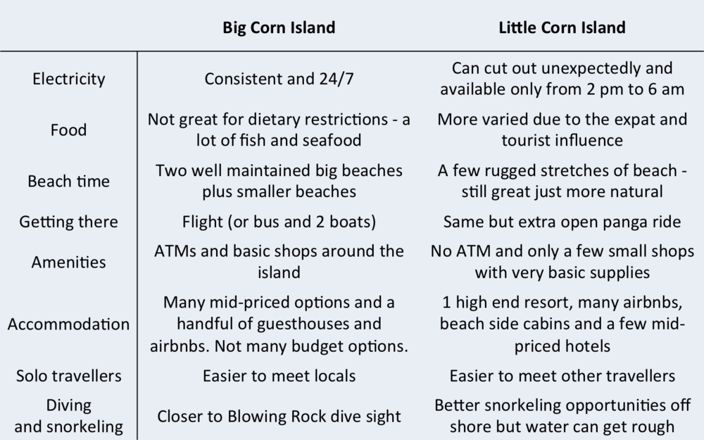 Big Corn vs Little Corn
