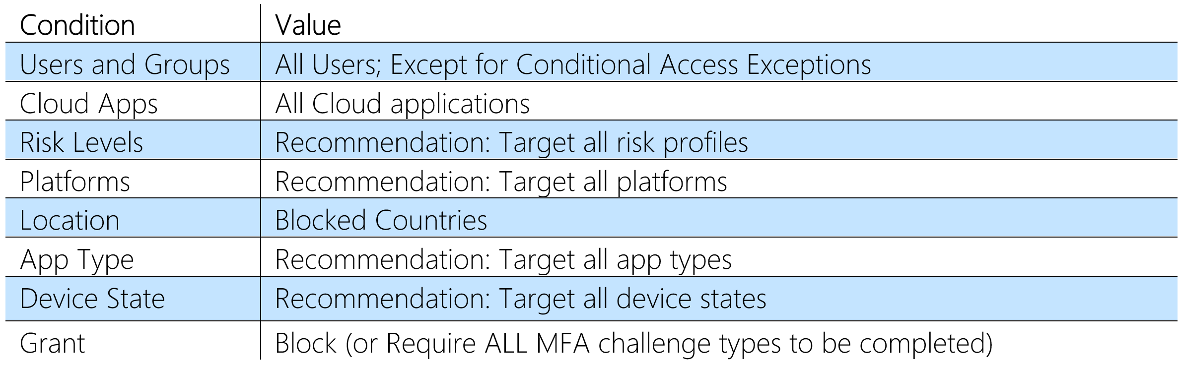 Conditional Access with Azure MFA for high risk countries