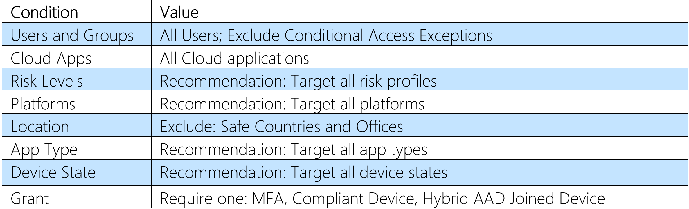 Conditional Access with Azure MFA for foreign countries