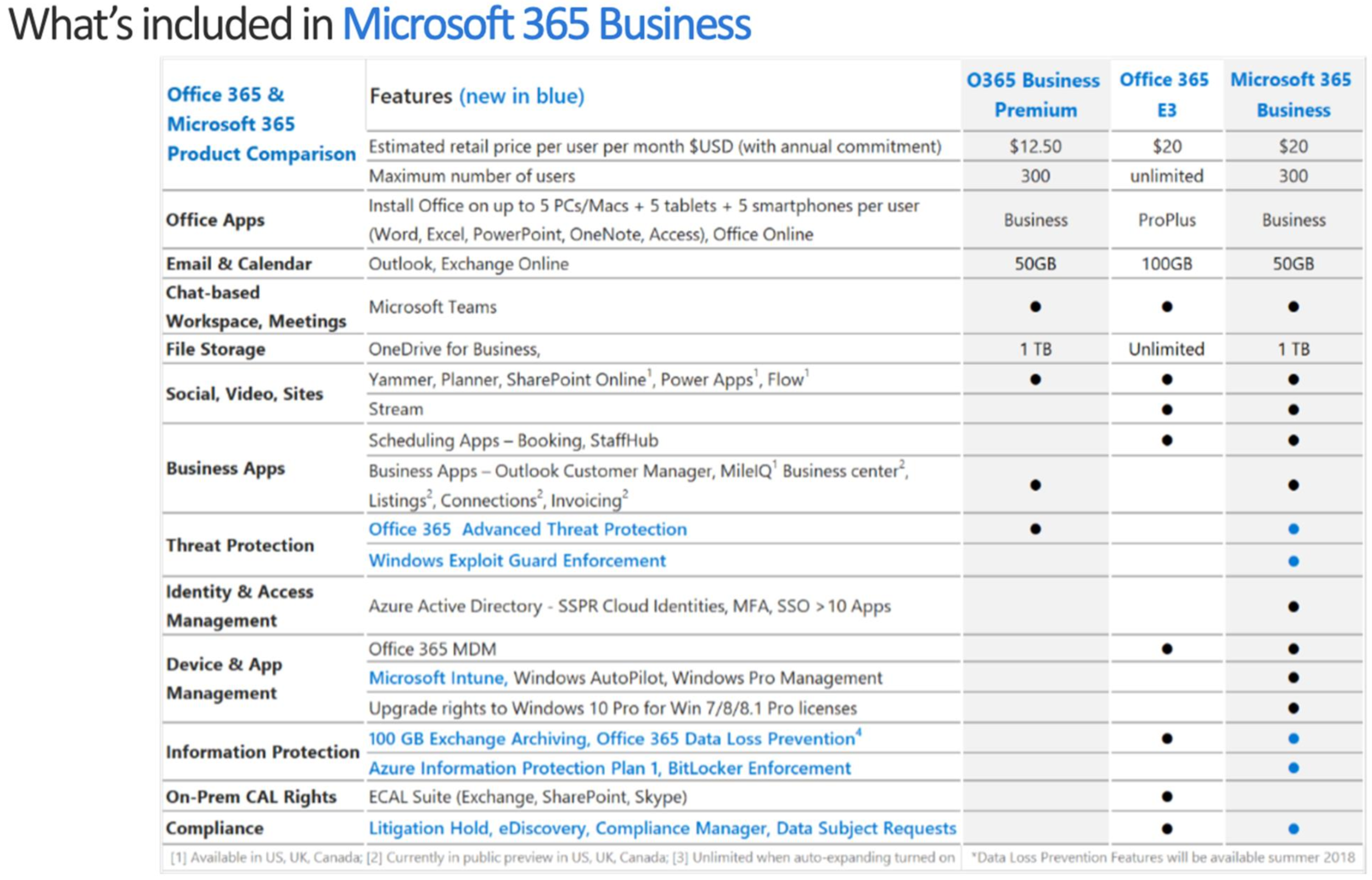 Microsoft 365 Business License Comparison with Office 365 E3