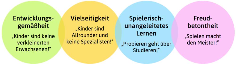 Quelle: www.ballschule.de