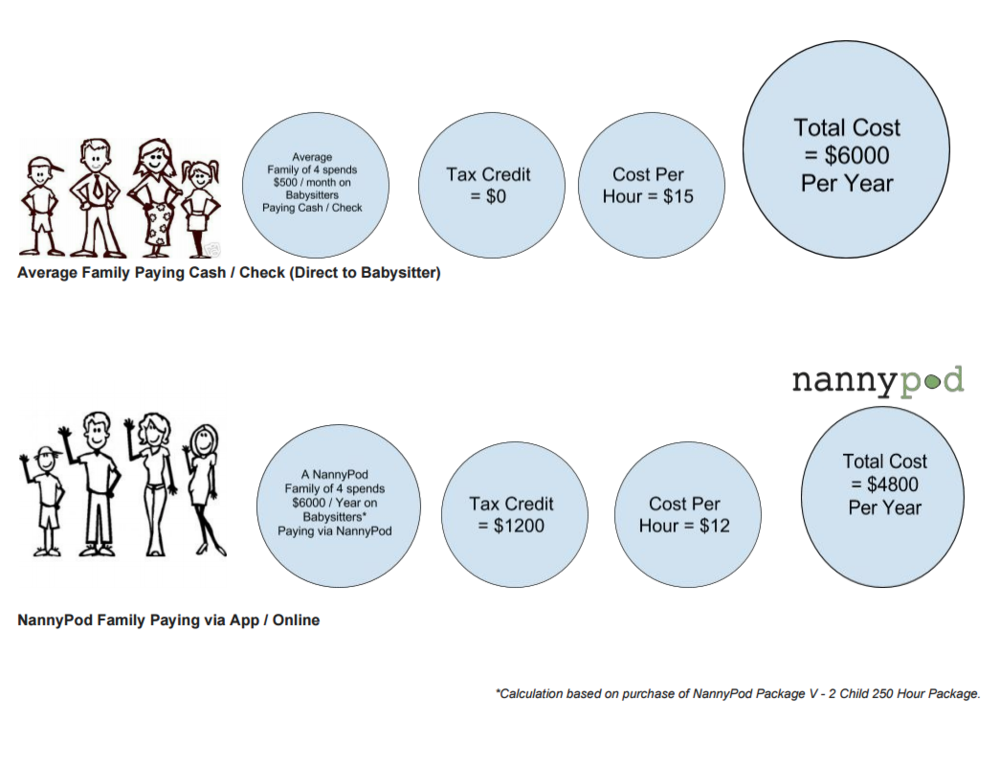 NannyPod - Family Paying Babysitter By Cash Check Versus NannyPod Online.png
