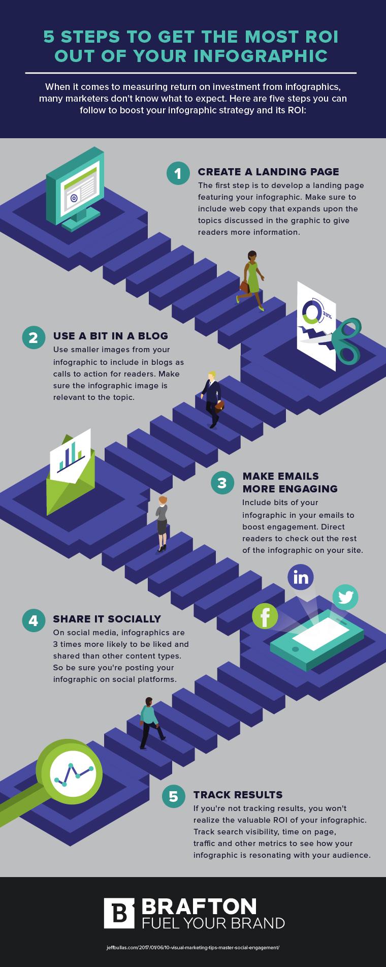 5 Steps ROI SG.jpg