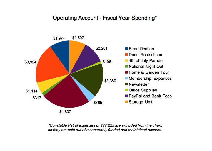 Woodland Heights Civic Association, Houston, Texas – Spending through November 1, 2016.