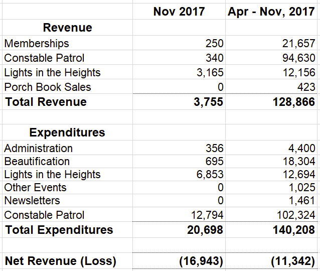 WHCA-Financials-DEC2017-.png