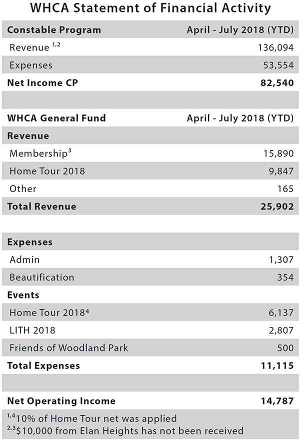 WHCA Financials August 2018.PNG