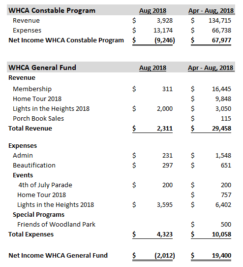 Questions about WHCA finances can be directed to  treasurer@woodland-heights.org .