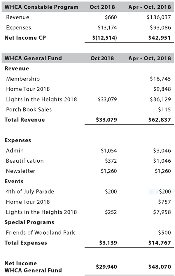 Questions about WHCA finances can be directed to  treasurer@woodland-heights.org .  This statement also appeared in  the November 2018 printed newsletter.