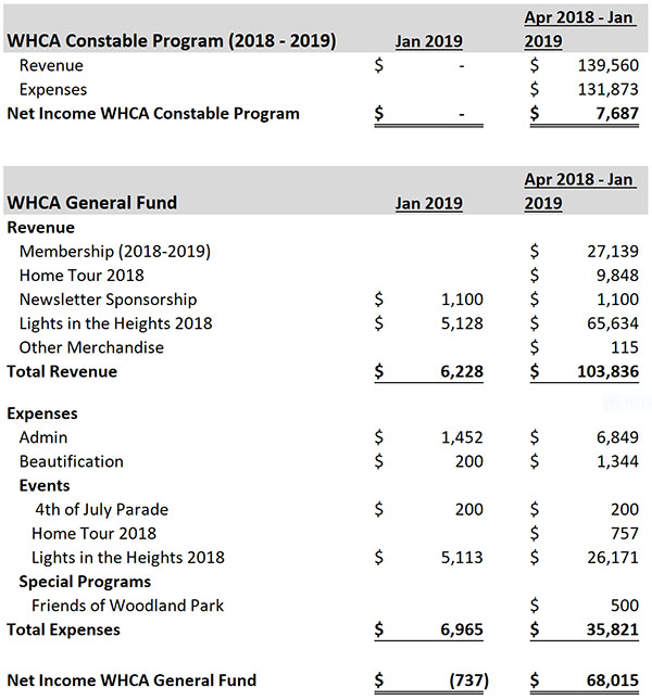 WHCA Financial Feb 27-2019.jpg