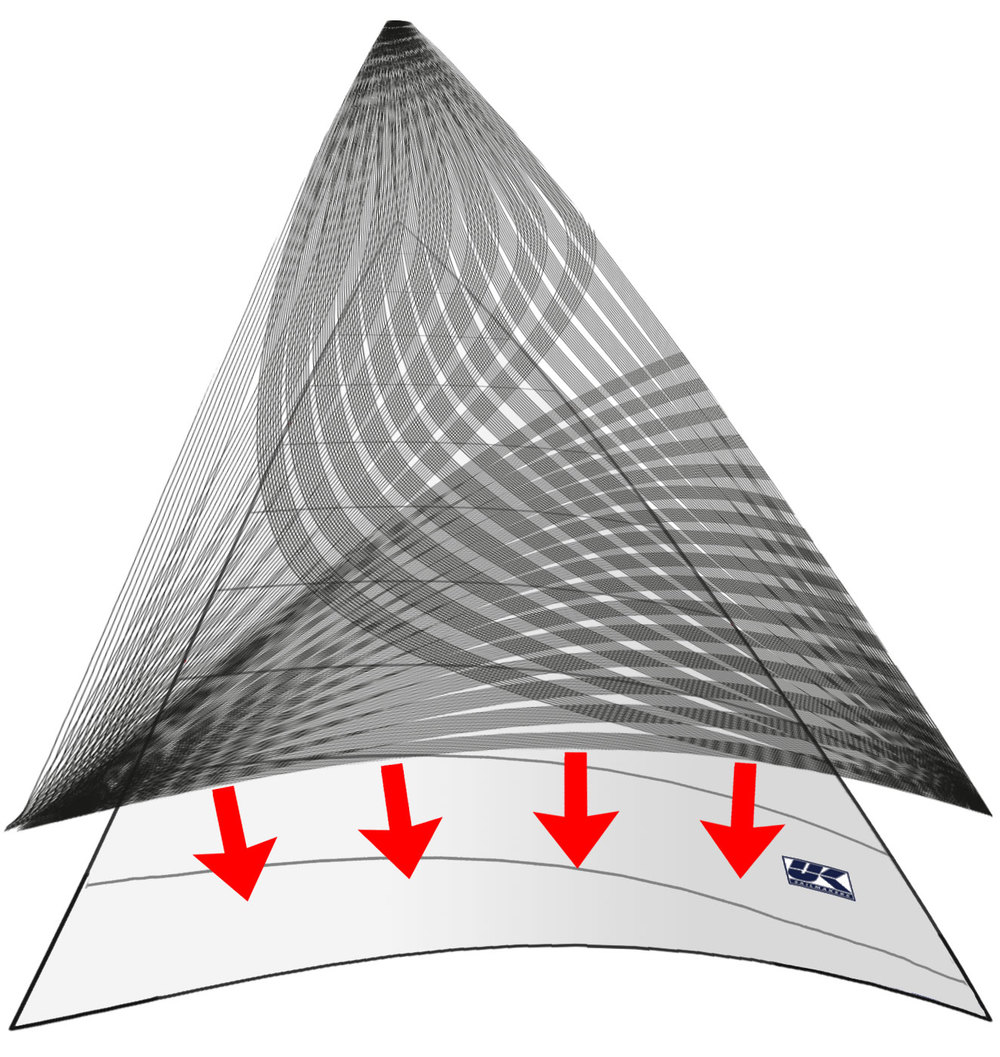 X-Drive is a two-part construction system. As the diagram shows, the sail is made from a lightweight material cut into cross-cut panels that, when put together with broad seaming, achieve the 3-D shape created by the sail designer. Next the sail is reinforced with a grid of narrow, high-strength, low-stretch tapes that are bonded to the sail up to 11 at a time in an 8 inch (20 cm) wide path.