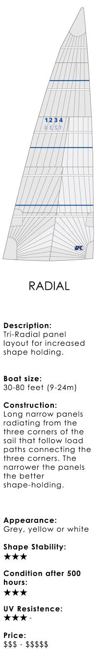 radial-cruising-Großsegel