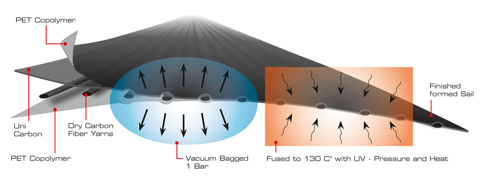 Uni-Titanium sails hold their shape better than any other construction method because of the combination of carbon fiber loadpath yarns and layer of uni-directional carbon oriented leech to luff, inside the laminate.