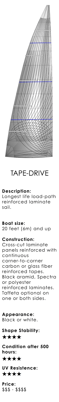 UK+Sailmakers+Racing+Mainsails+Tape-Drive