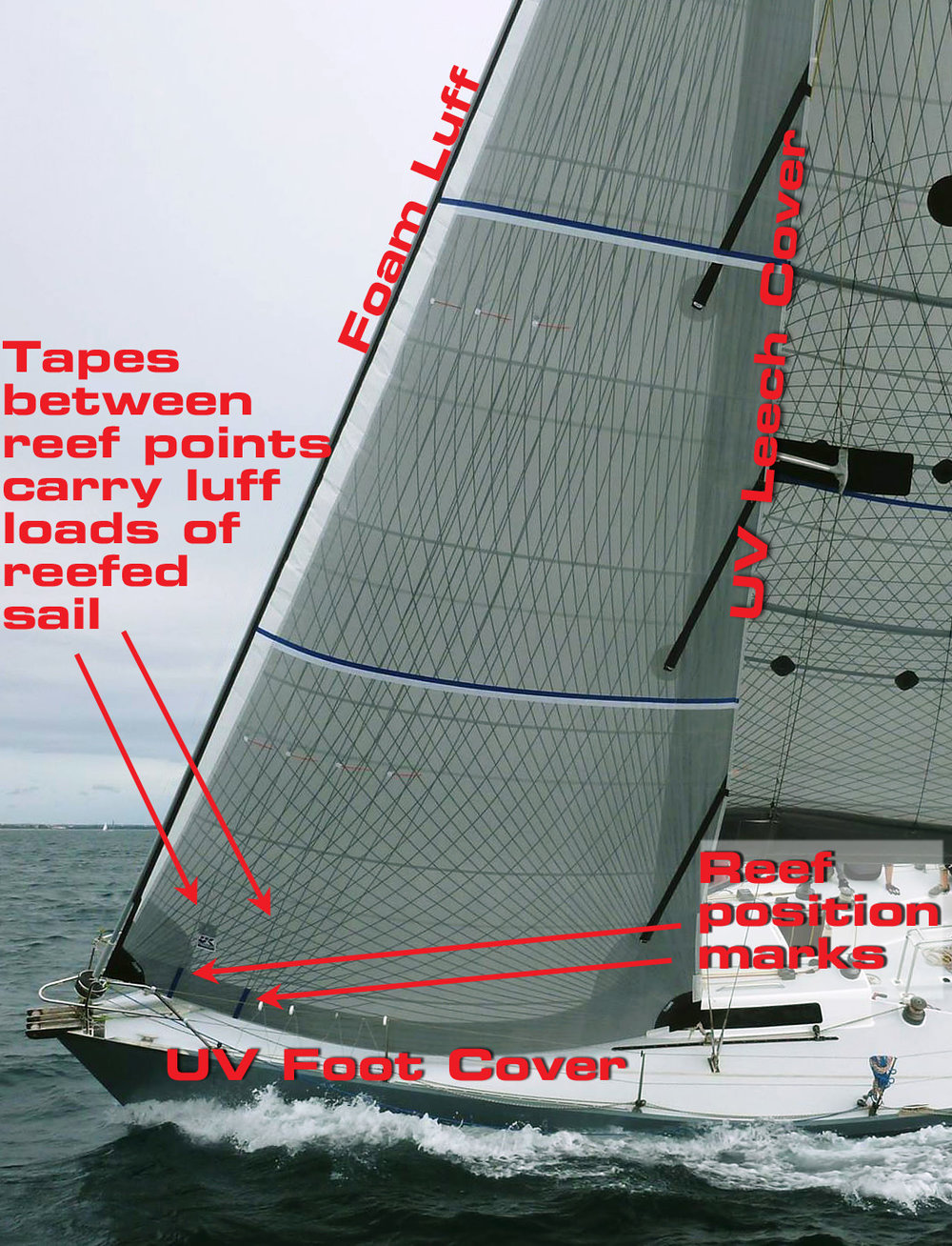 UK+Sailmakers+Passagemaker+Tape-Drive+With+Callouts+Prime+Factor.jpg