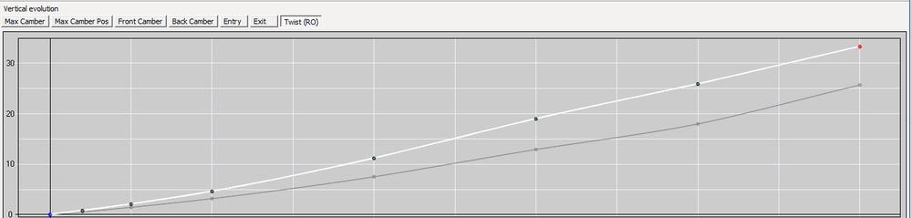J109 FSI Twist Graph.png