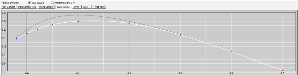 J109 FSI camber graph.png