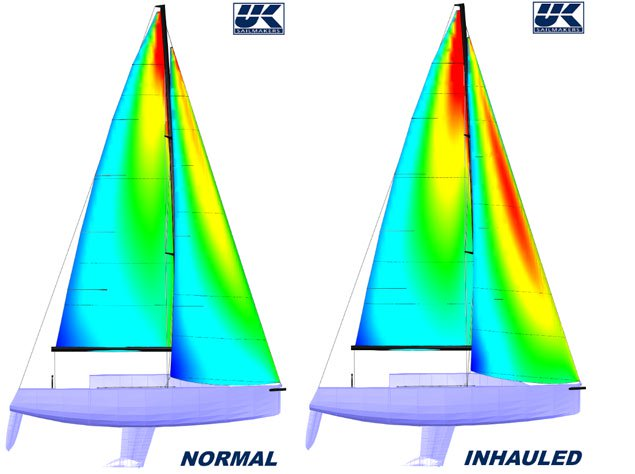 FSI pressure map comparison of the original UK Sailmakers J/109 jib design (Left) and the JX design (Right). The increased pressure on both sails can be seen by the increased amount of red on the JX design.