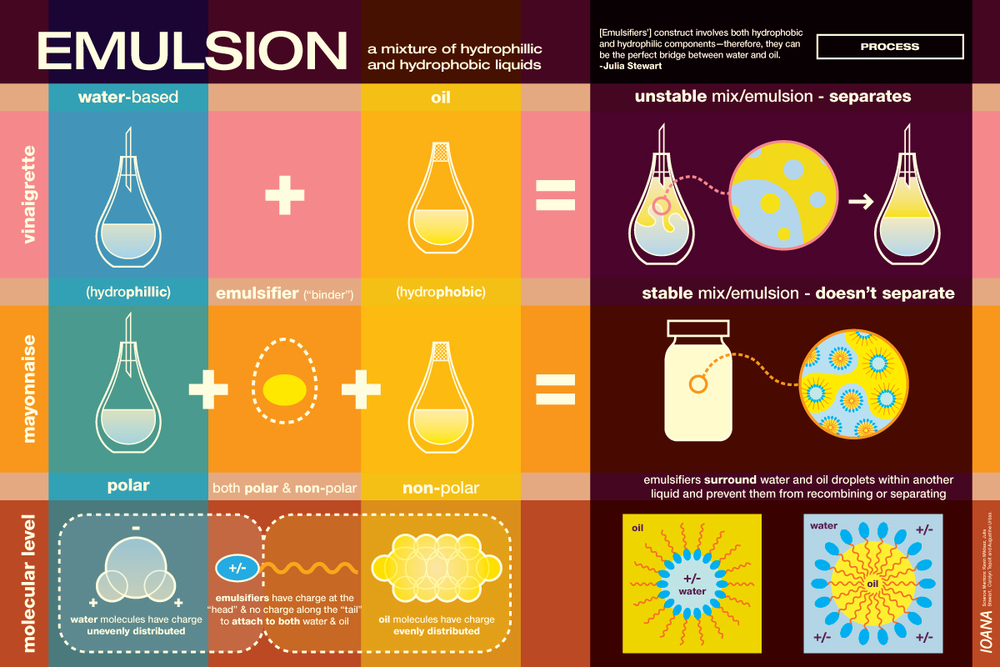 Emulsion: Molecular Explanation.   Fantastic image from http://blog.ioanacolor.com.