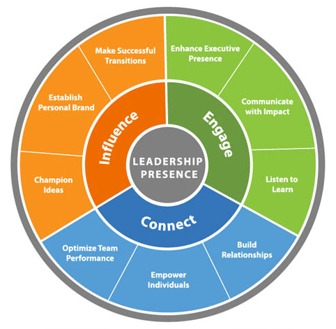 Image result for Executive Leadership Coaching