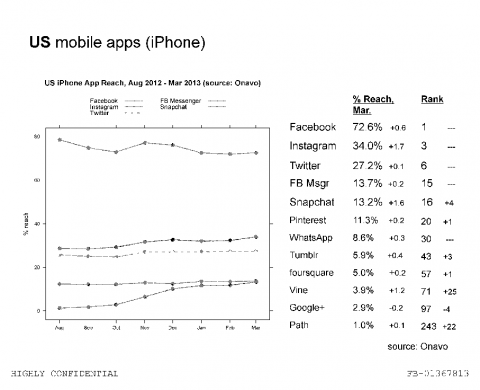 """A """"highly confidential"""" slide showing Onavo stats for other major apps."""