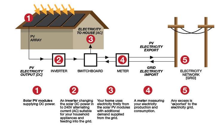 How Does Solar Power Work? — Khouri Group Green Technologies