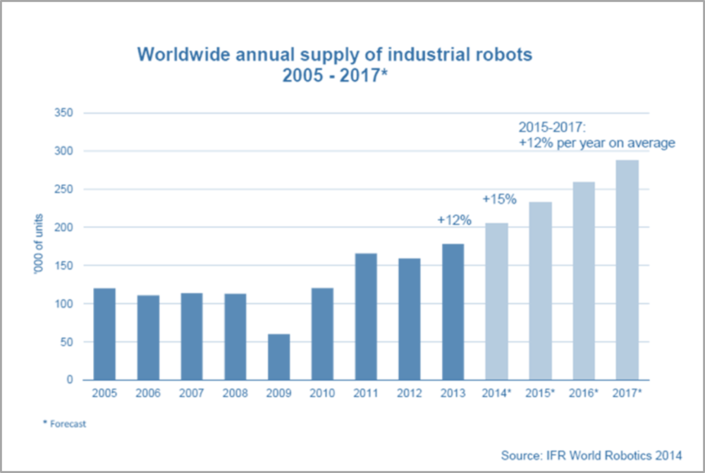 Figure 1: Worldwide Robot Sales