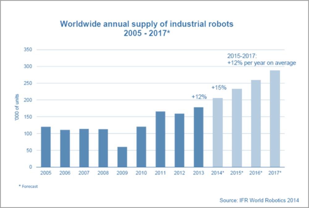 Figure 1: Worldwide Robot Sales