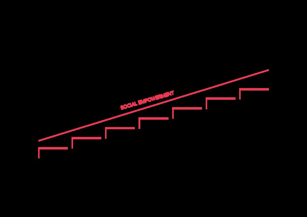 Figur 1: Progression mod selvstændig forsørgelse