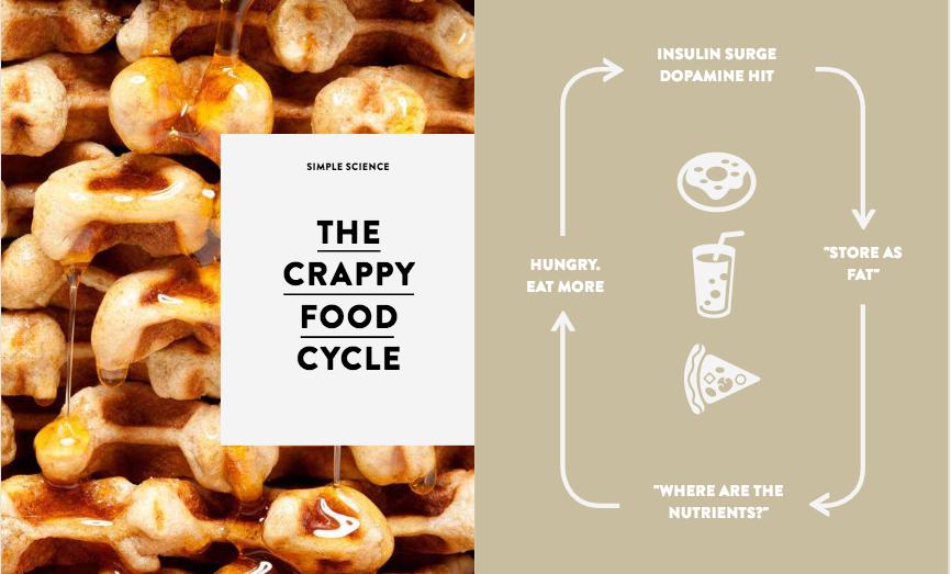 crappyfoodcycle