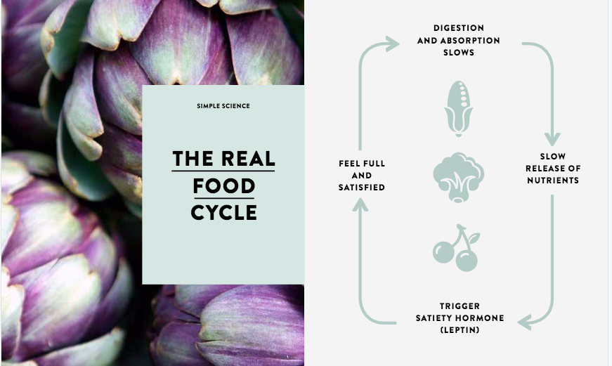 realfoodcycle