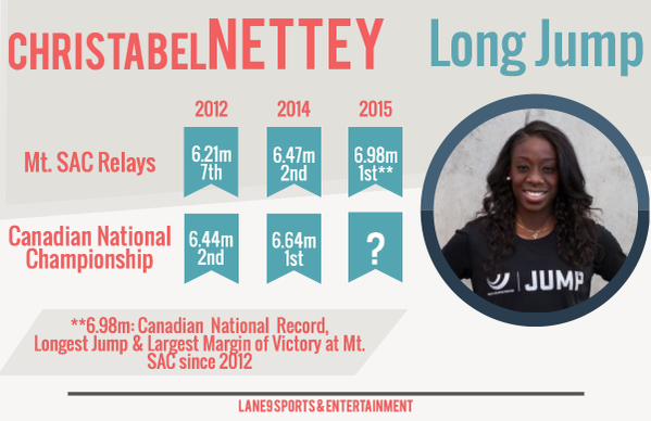 Christabel Nettey jumped 6.99m at the Prefontaine Classic to lead world rankings