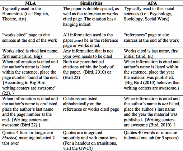 differences between mla and apa What is the difference between apa style and apa format  chapter 1 style versus format 5  so why apa format wasn't mla good enough.