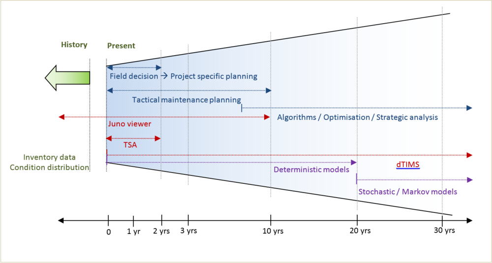 Figure 3: Maintenance forecasting horizons 1