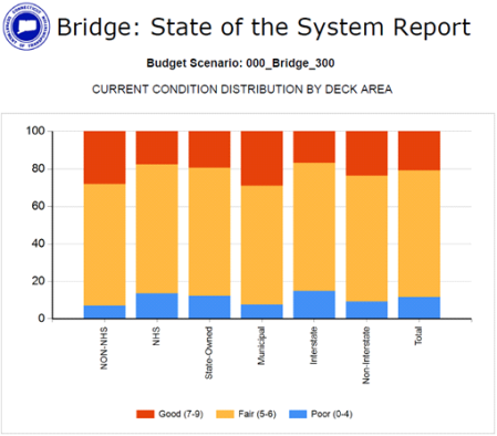conndot bridge report #1.png