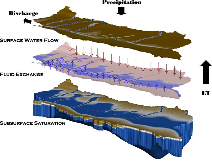 Key components of fully-integrated surface and subsurface hydrologic modelling
