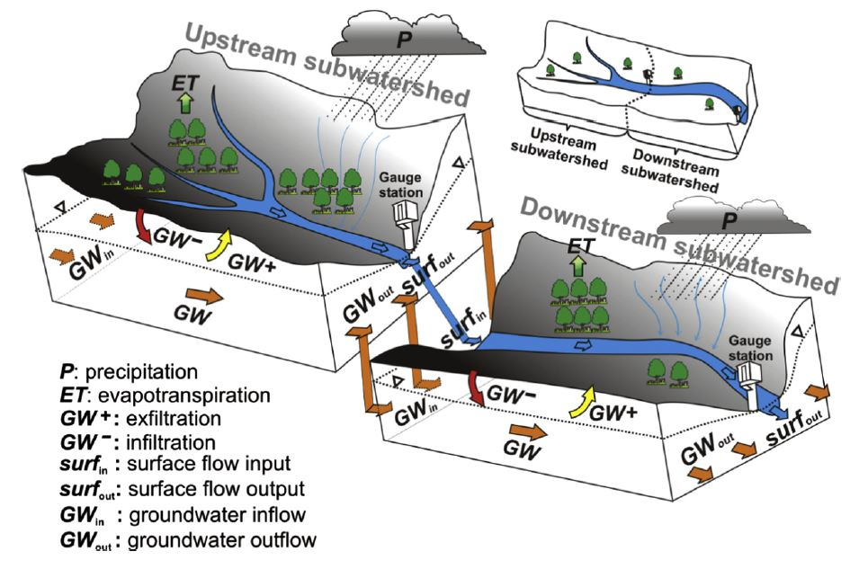 Schematic of water balance in upstream and downstream watersheds