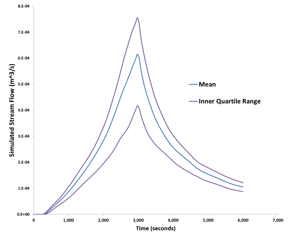 Probabilistic stream flow for a small basin simulation generation using the Probabilistic Collocation Method with uncertain input. The above graphs shows the mean model response and the upper and lower inner quartile ranges for stream flow.