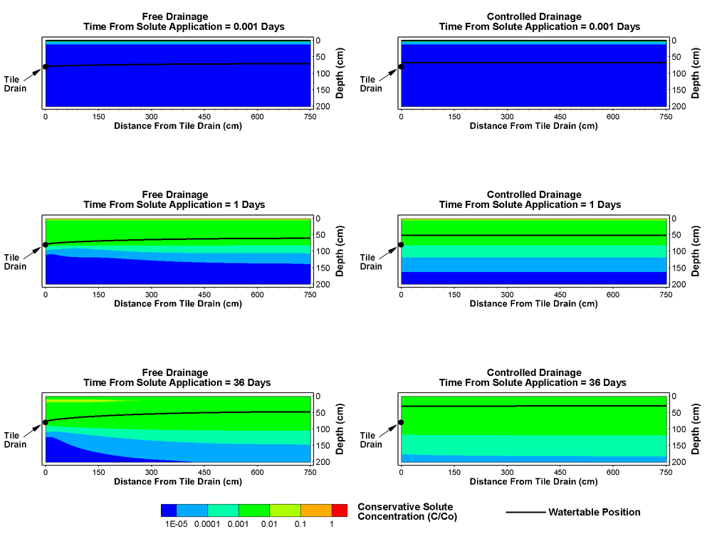 Modeled distribution of a theoretical conservative tracer within the soil matrix beneath free drainage (FD) and controlled drainage (CD) test plots at 0.001 d, 1 d, and 36 days post liquid swine manure/tracer application.