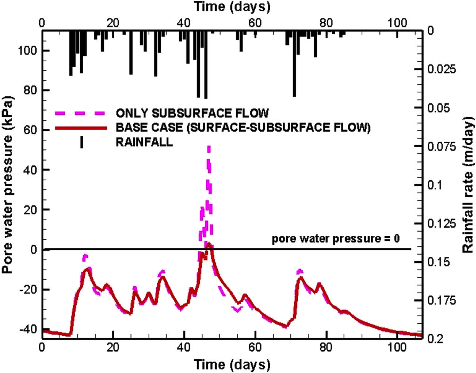 Difference in simulated pore-water pressure considering coupled surface-subsurface water flow and only subsurface water flow at the observation point, located 40 cm deep