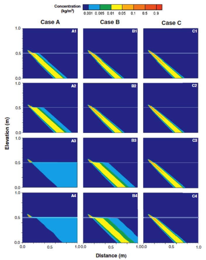 Steady-state salinity distributions for PFF Cases A, B and C (decreasing variability between the PFF and matrix hydraulic conductivities), and Scenarios 1, 2, 3 and 4 (increasing PFF aperture). PFFs are indicated by transparent white lines.