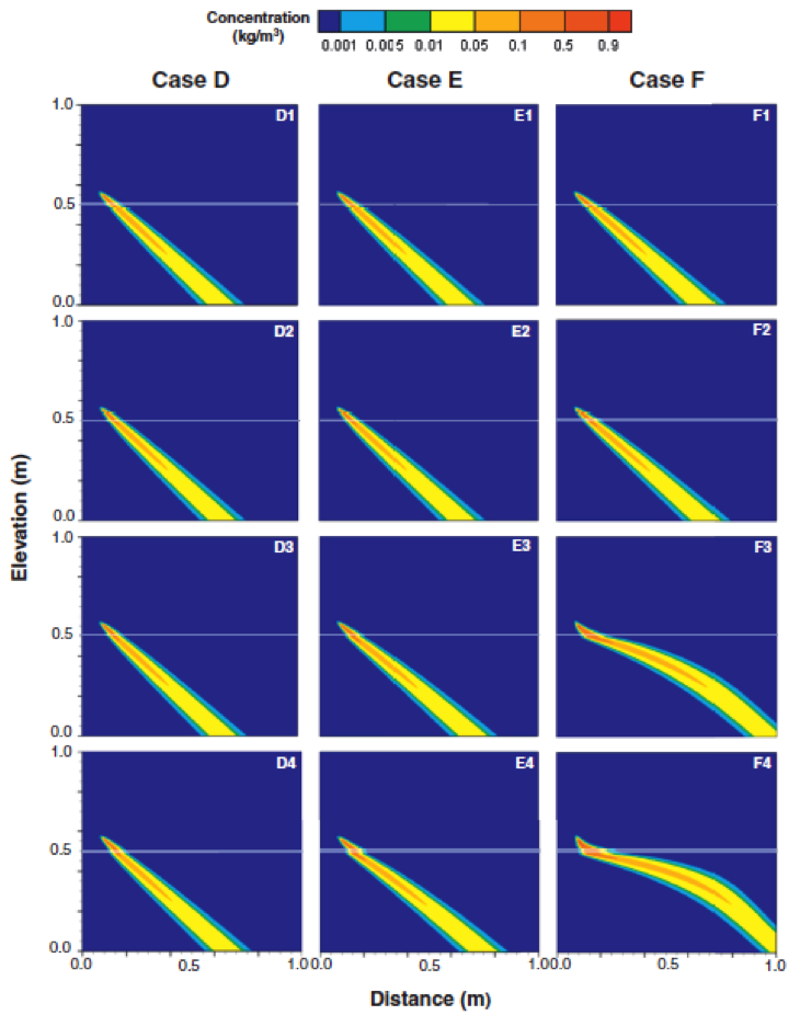 Steady-state salinity distributions for BFF Cases D, E and F (increasing variability between the BFF and matrix hydraulic conductivities), and Scenarios 1, 2, 3 and 4 (increasing BFF aperture). BFFs are indicated by transparent white lines.