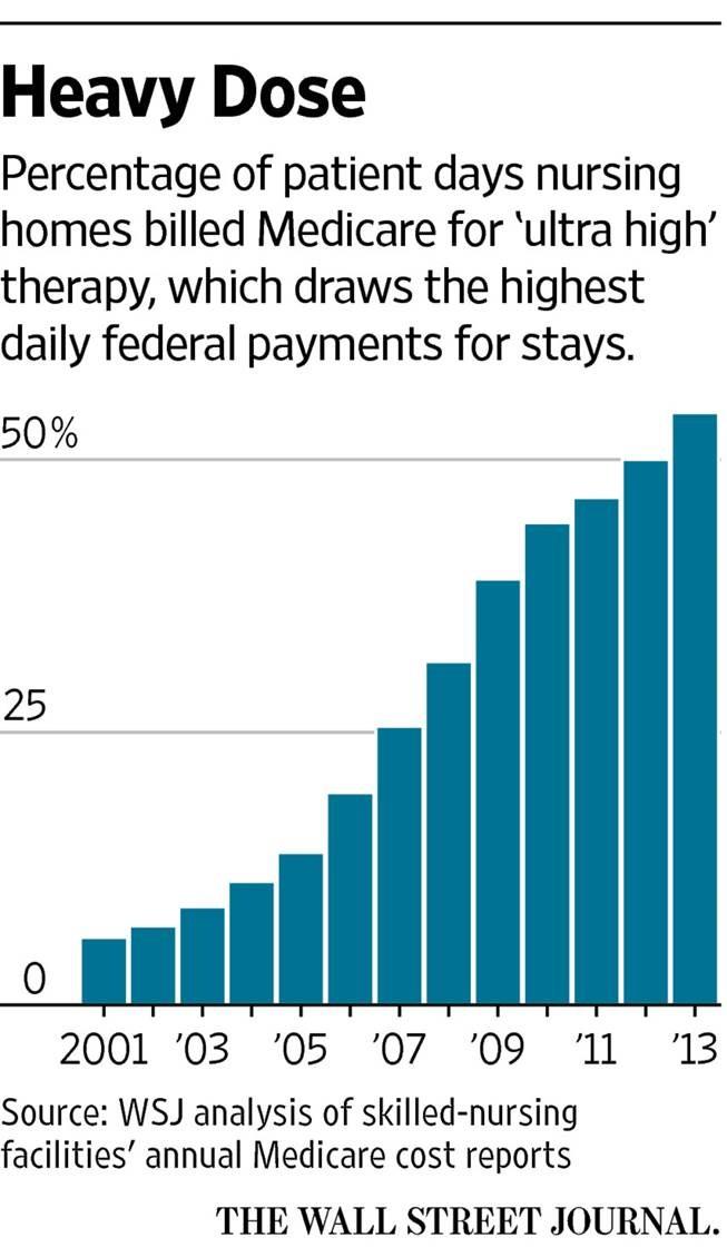 Medicare-Graph
