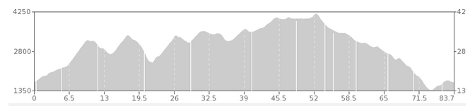 ELEVATION CHART FOR 2 DIRT COURSE